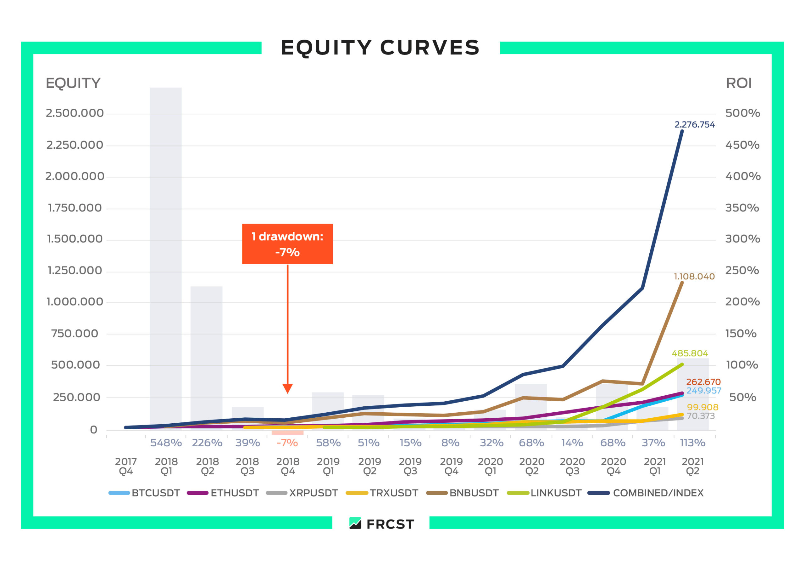 FRCST Equity Curves 2021 Q2